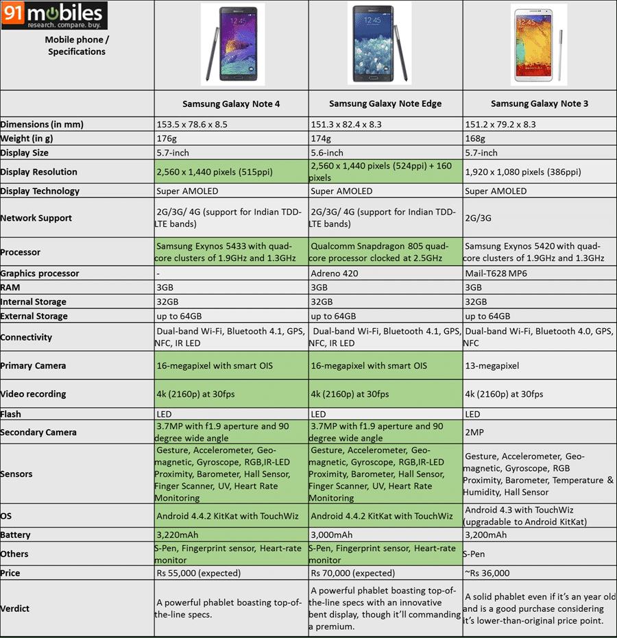 Samsung Galaxy Note 4 vs Note Edge vs Note 3 specifications comparison