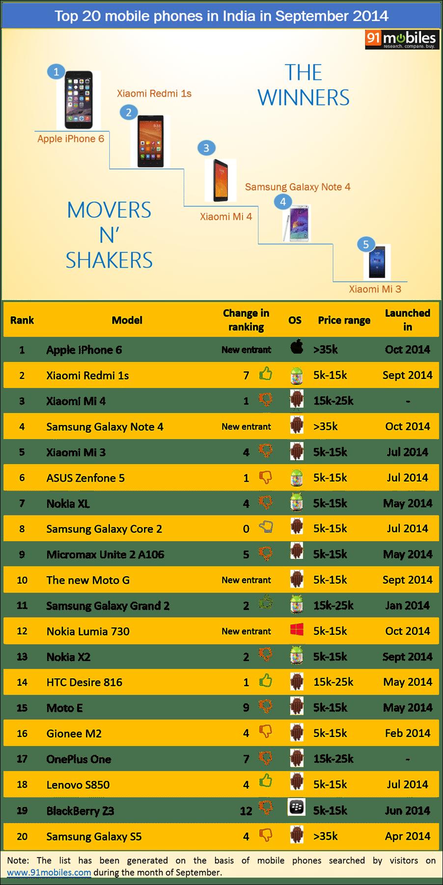 Top 20 mobile phones in India in September 2014
