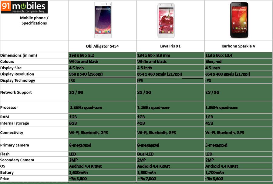 Obi Alligator S454 vs Lava Iris X1 vs Karbonn Sparkle V