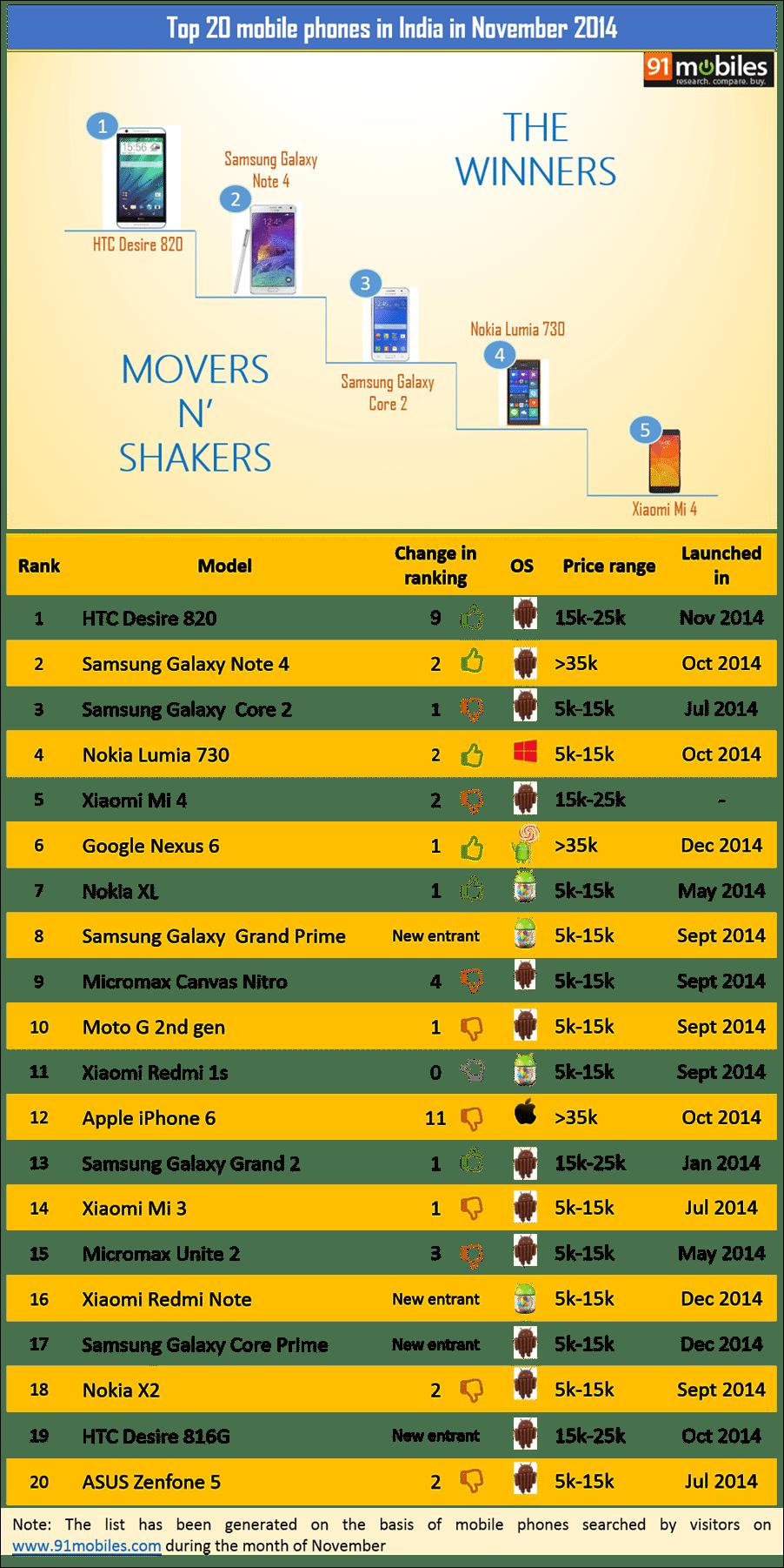 Top 20 mobile phones in india in November 2014