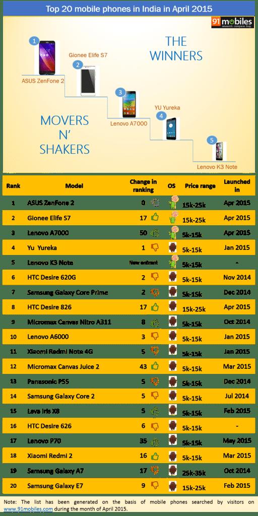 Top 20 mobiles phones in India in April 2015