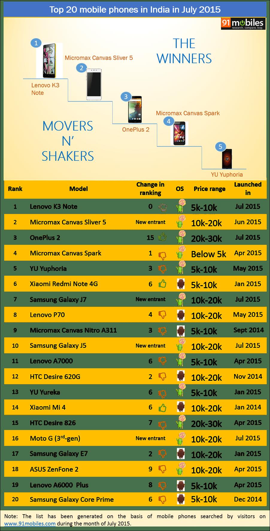 Top 20 mobiles phones in India in July 2015