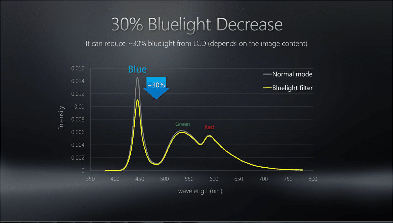16. ASUS Splendid also supports Blue-Light Filter