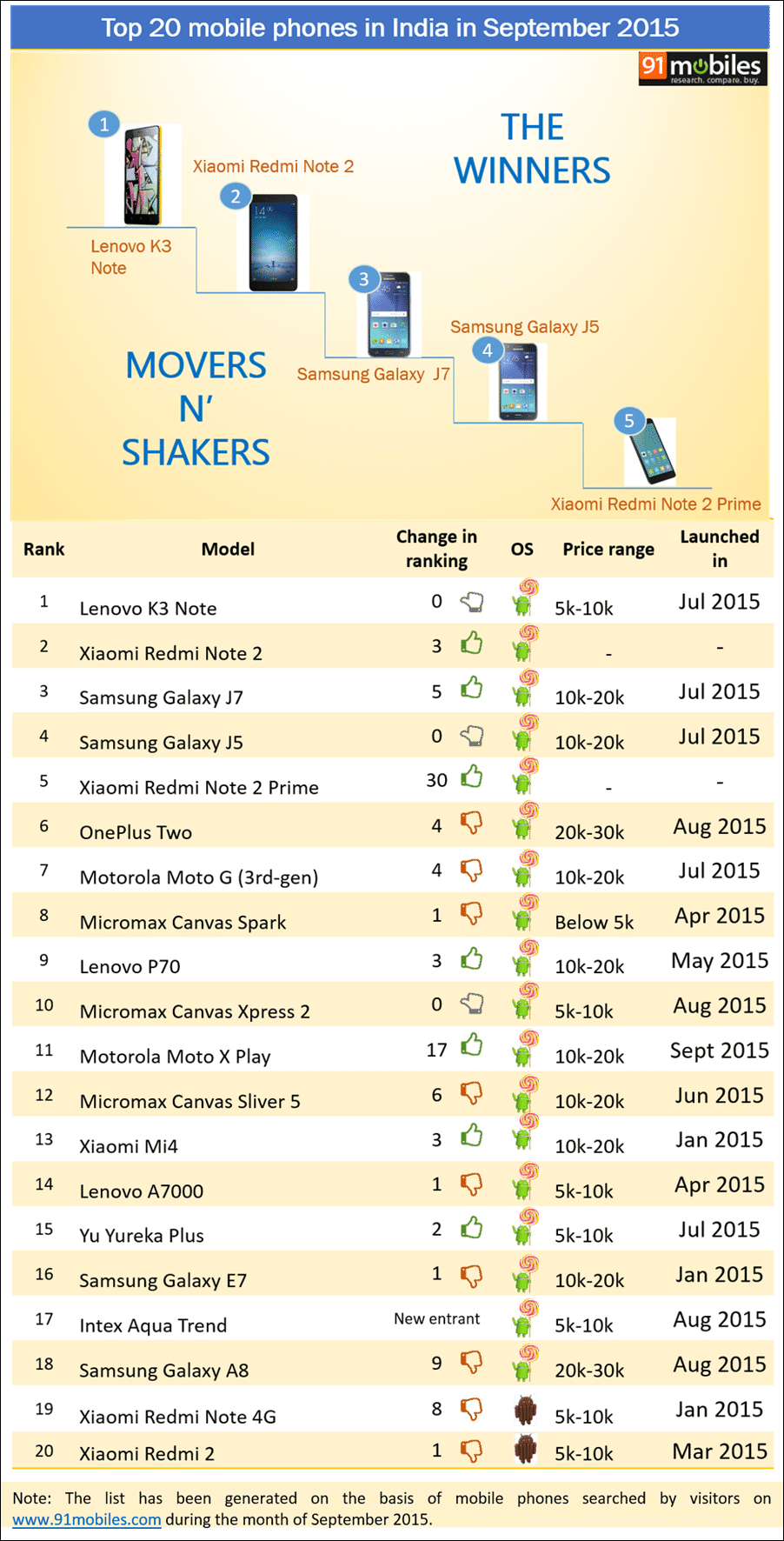 Top 20 mobile phones in India in September 2015