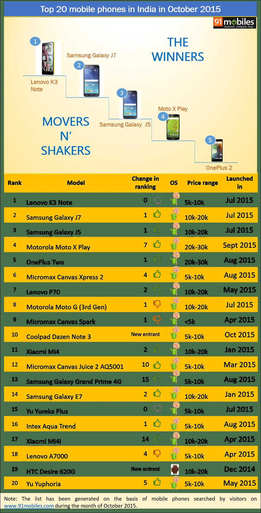 Top 20 mobile phones in India in October 2015