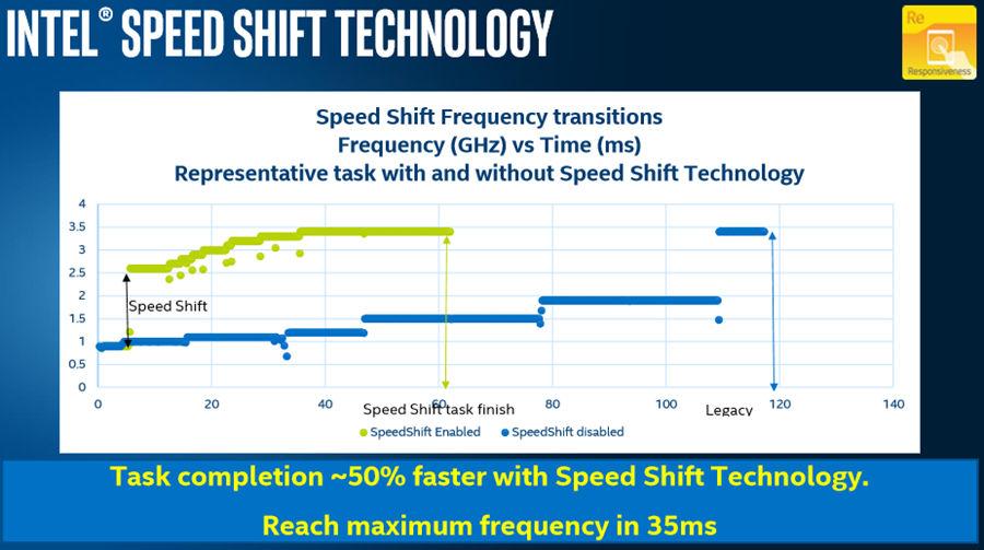Intel SpeedShift technology