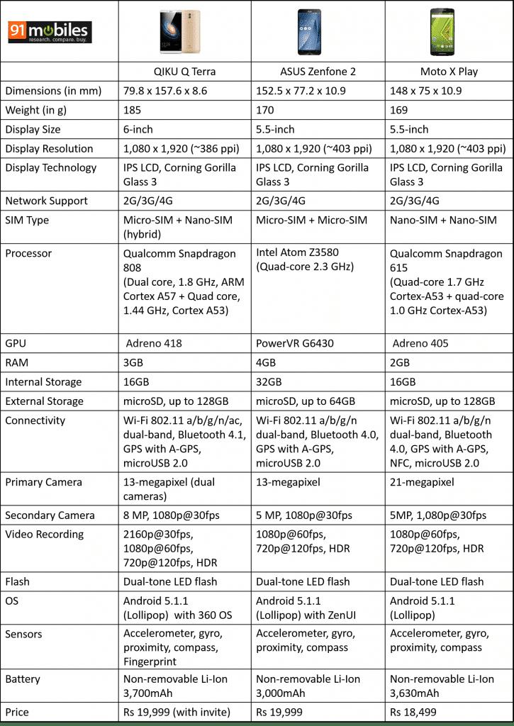 QIKU Q Terra vs ASUS ZenFone 2 vs Moto X Play