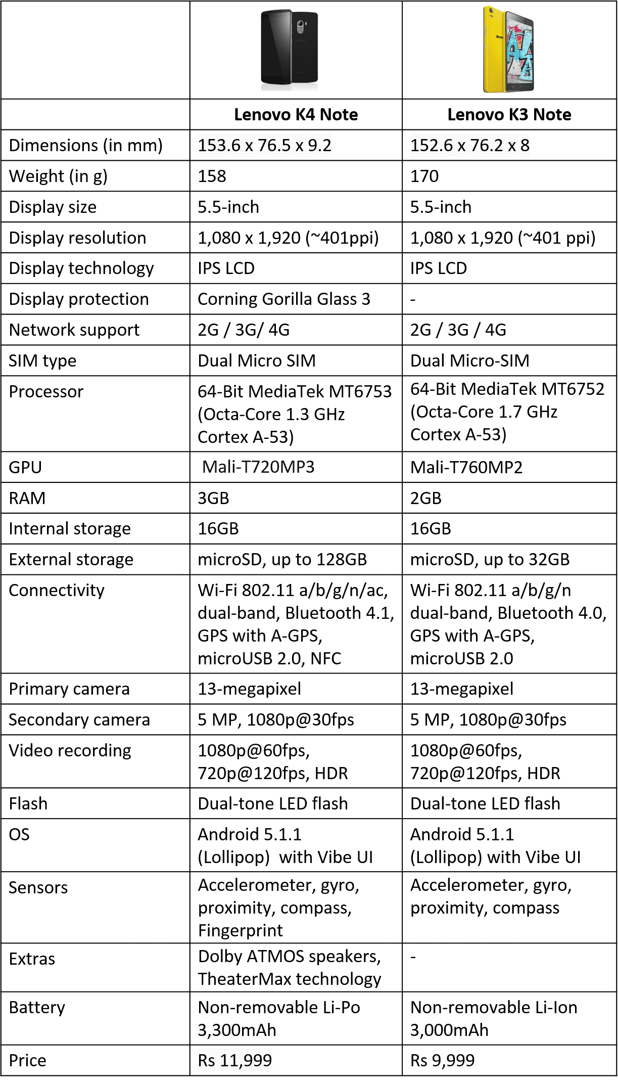 Lenovo K4 Note vs K3 Note comparison table