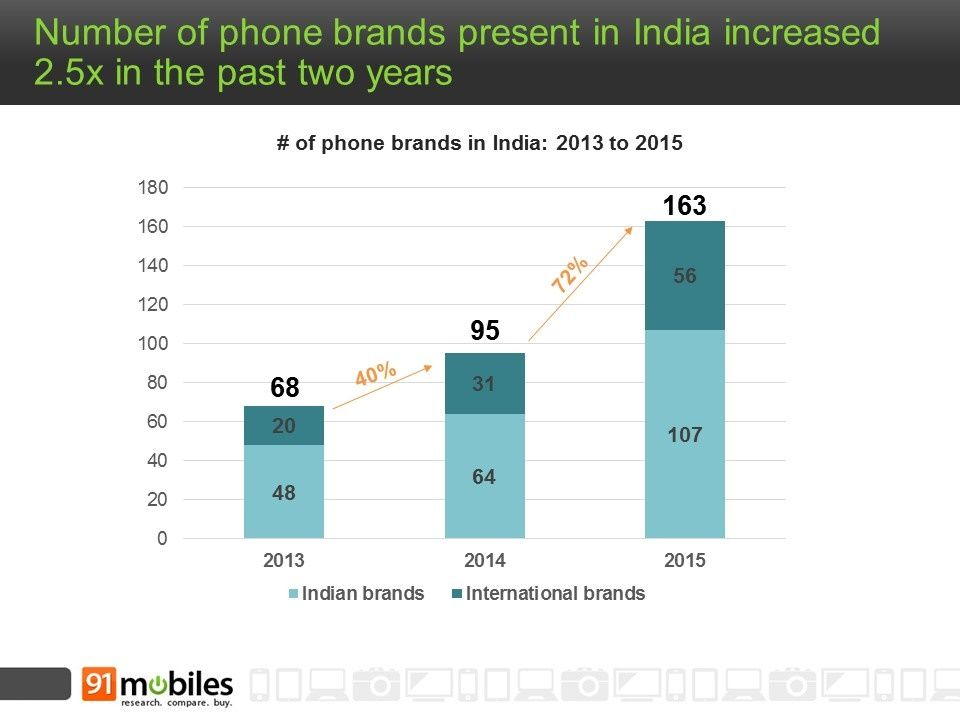 91mobiles_number_of_smartphone_brands_in_India
