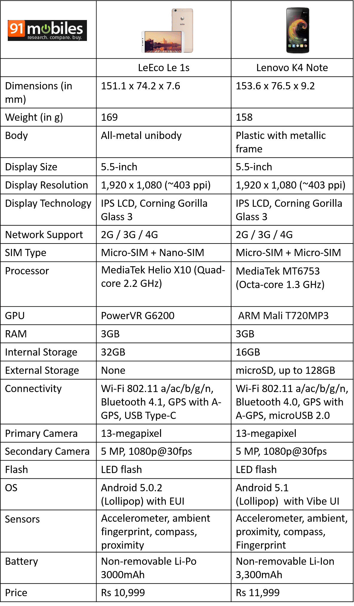 Lenovo K4 Note vs LeEco Le 1s comparison table