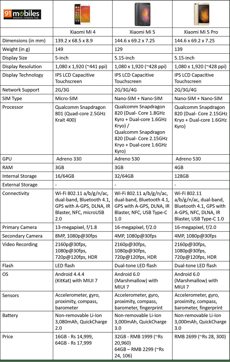 Xiaomi Mi 4 vs Mi 5 vs Mi 5 Pro