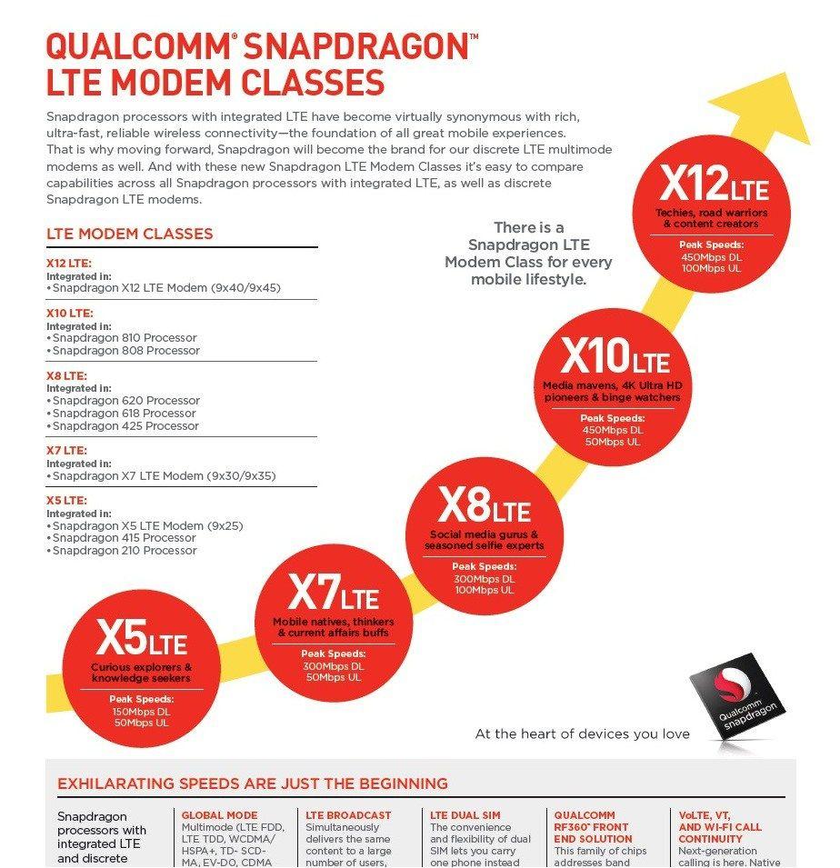 91mobiles_Snapdragon_Processors_Snapdragon_CAT_Classes