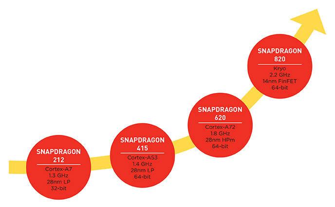 91mobiles_Snapdragon_Processors_Snapdragon_Series_Brief