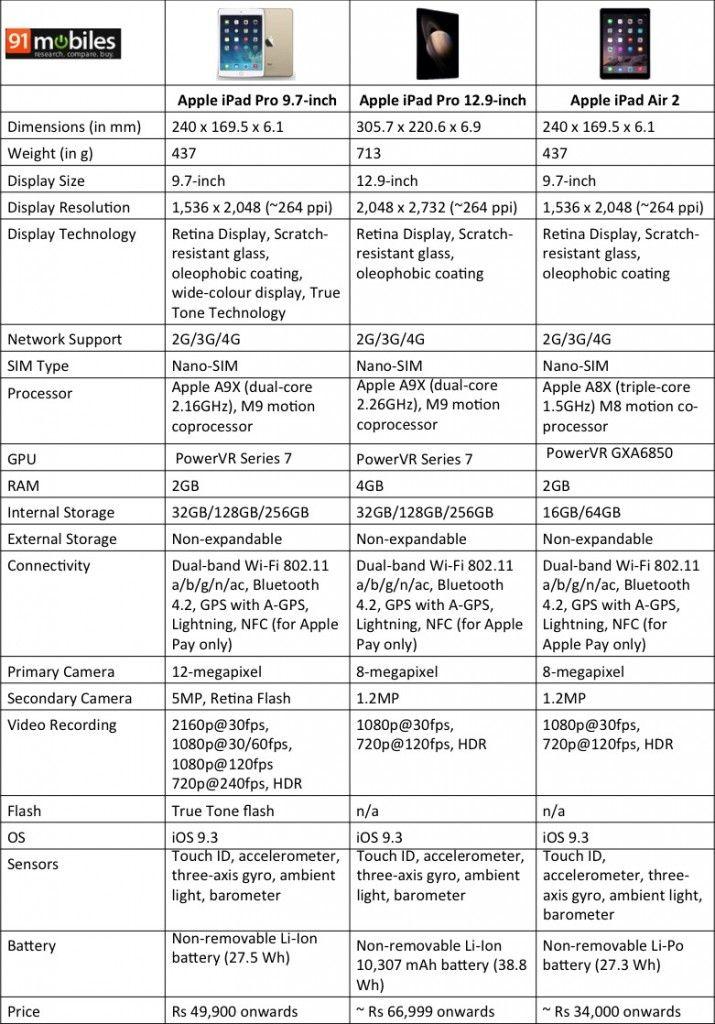 iPad Pro comparison