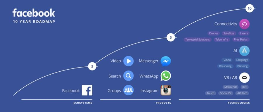 91mobiles_FacebookF8_Roadmap