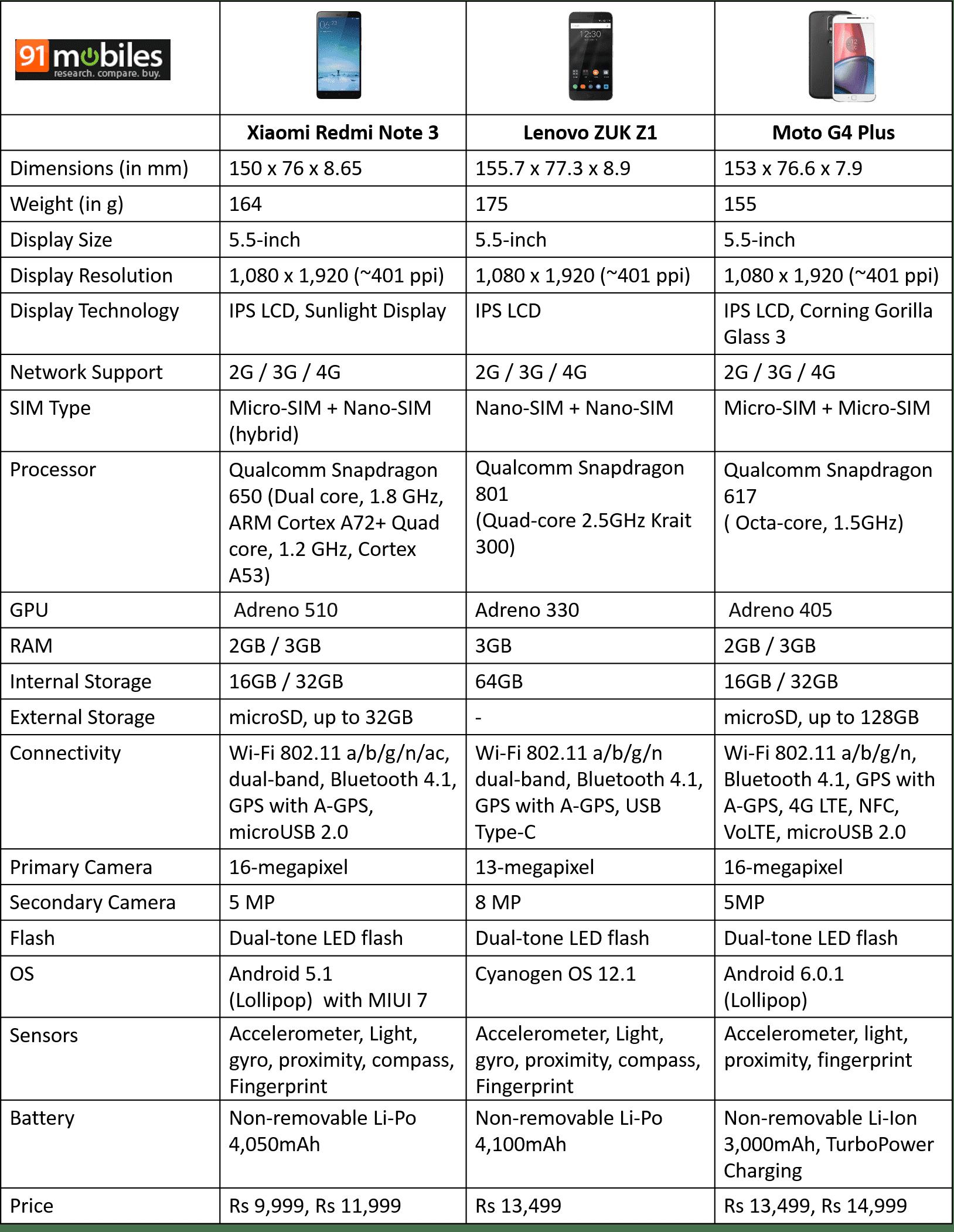 Xiaomi Redmi Note 3 vs Lenovo ZUK Z1 vs Moto G4 Plus