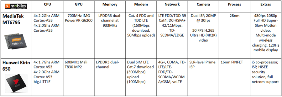 MT6795-vs-Kirin650