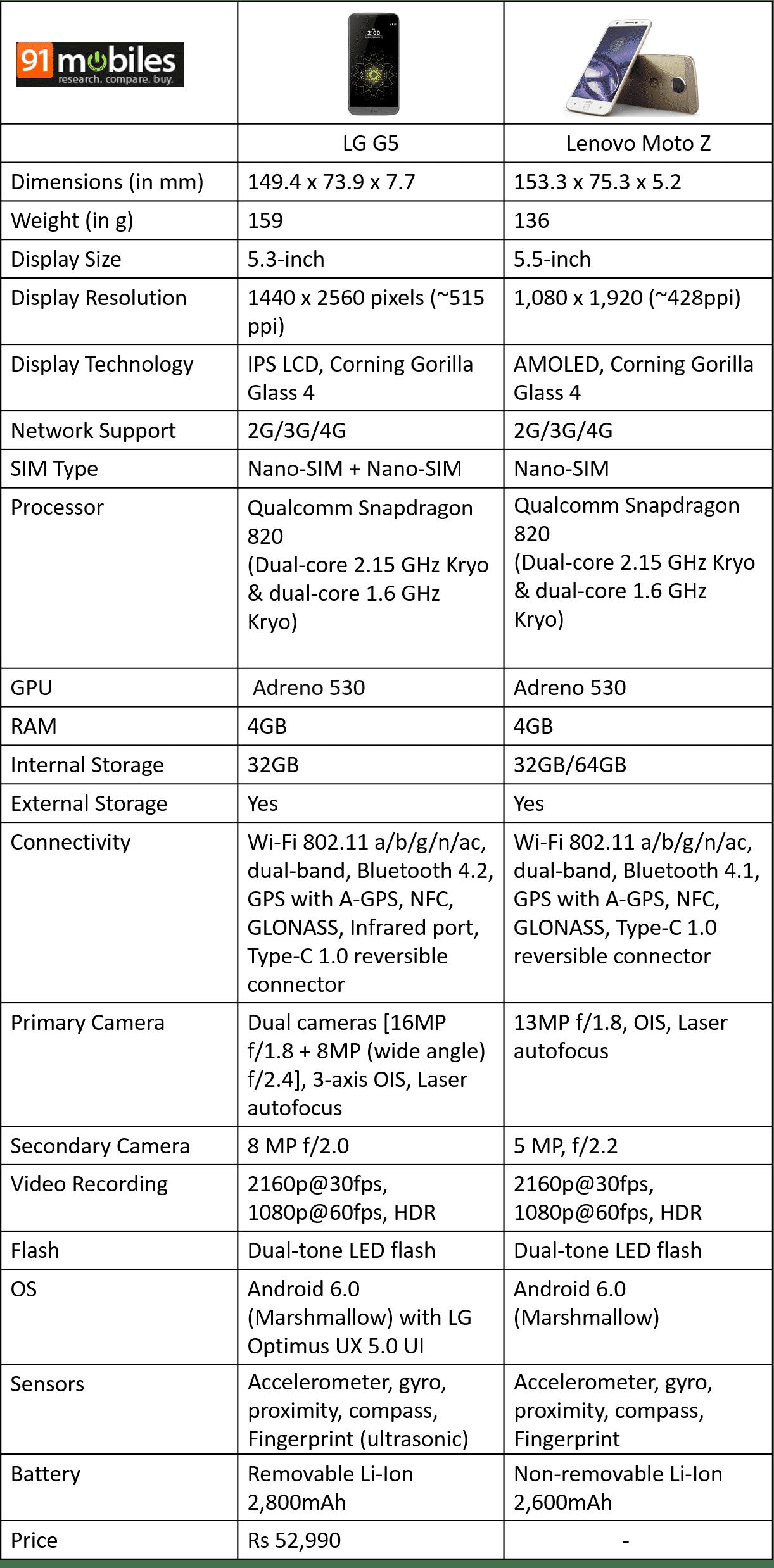 Moto Z Vs. LG G5