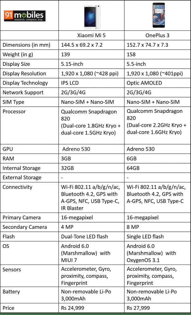 OnePlus 3 vs Xiaomi Mi 5 comparison