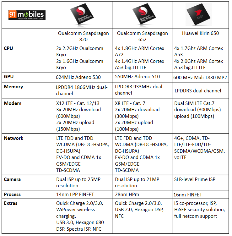 huawei kirin 650 vs qualcomm snapdragon processors