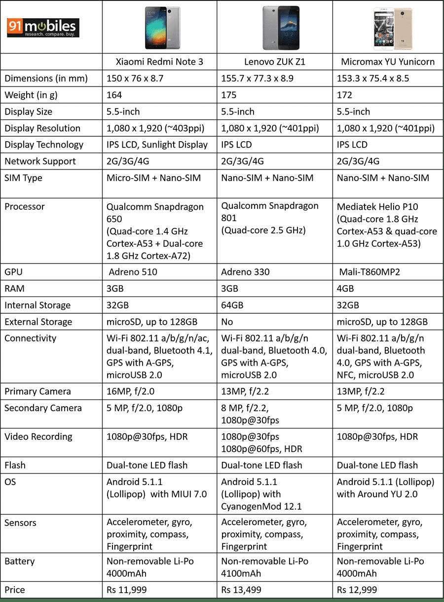 ZUK Z1 Vs. Redmi Note 3 Vs. YU Yunicorn