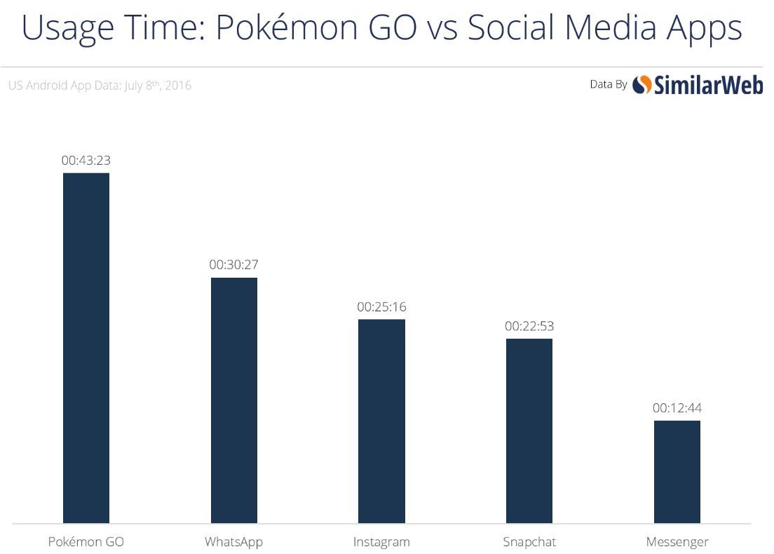 91mobiles_pokemon_go_numbers_usage_time