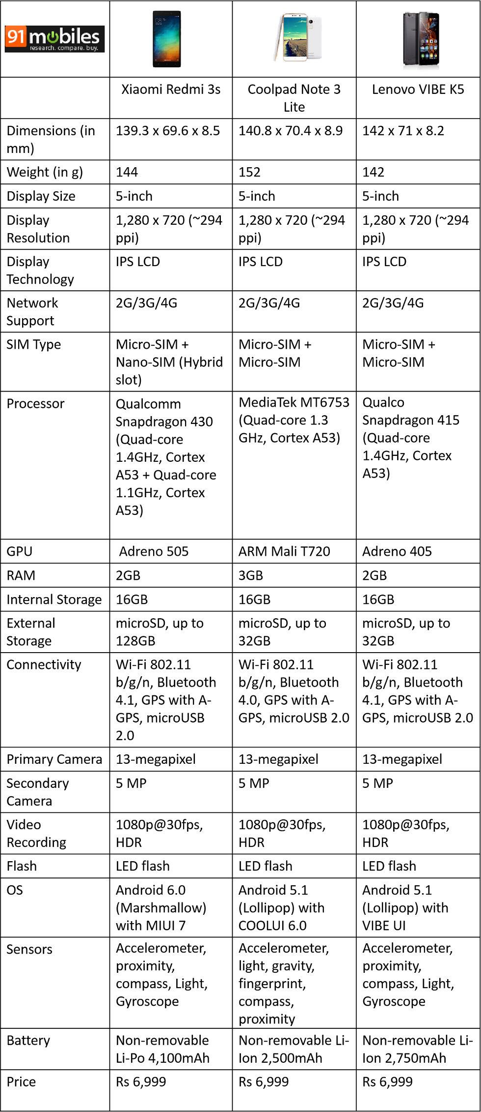 Redmi 3s-VIBE K5-Coolpad Note 3 Lite-comparison-table