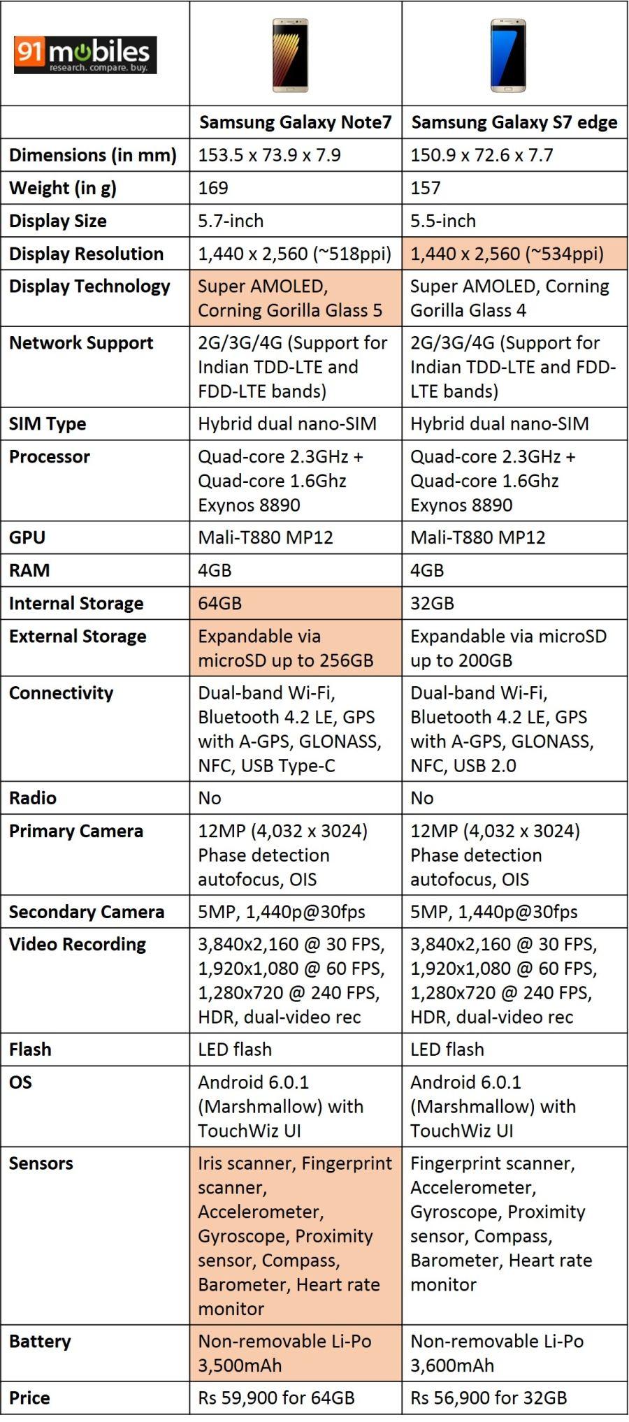 Samsung-Galaxy-Note7-vs-Samsung-Galaxy-S7-edge