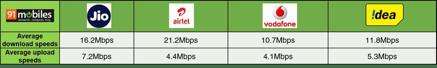 91mobiles pan-India 4G survey- Reliance Jio vs Airtel vs Vodafone vs Idea speed test
