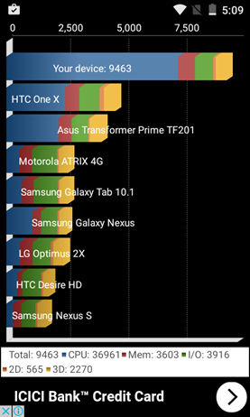 Freedom 251 Benchmarks (4)