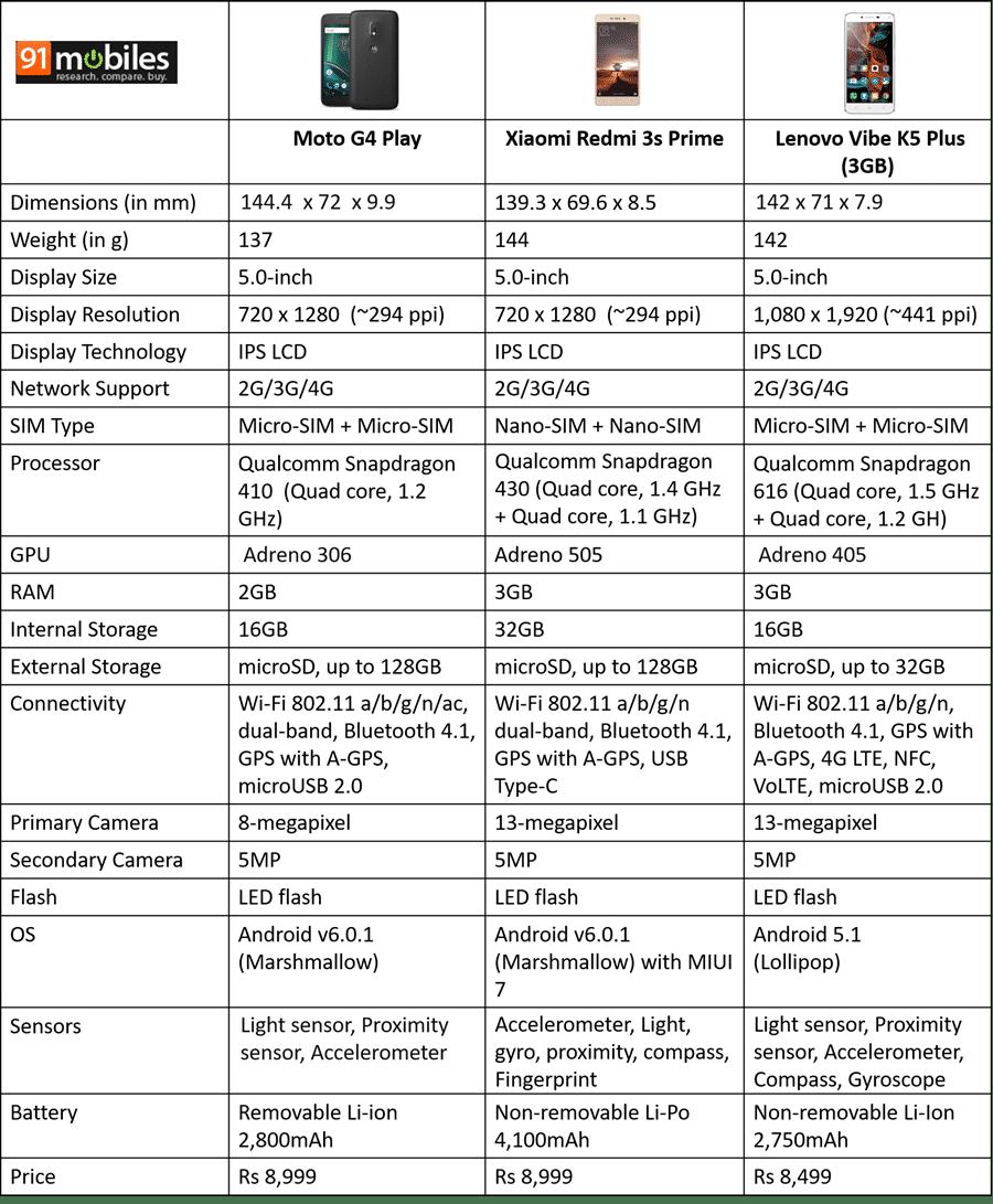 Moto-G4-Play-vs-Xiaomi-Redmi-3s-Prime-vs-Lenovo-Vibe-K5-Plus-3GB_thumb.png