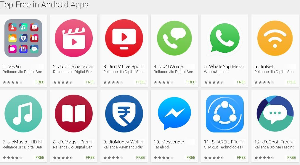 Jio apps displace WhatsApp and Facebook on Google Play Store's