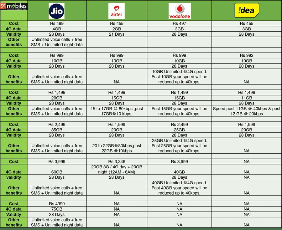 Reliance Jio vs Airtel vs Vodafone vs Idea 4G tariffs compared - 91mobiles