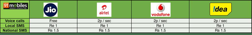 Reliance-Jio-vs-Airtel-vs-Vodafone-vs-Idea-phone-calls-and-SMS-91mobiles.png