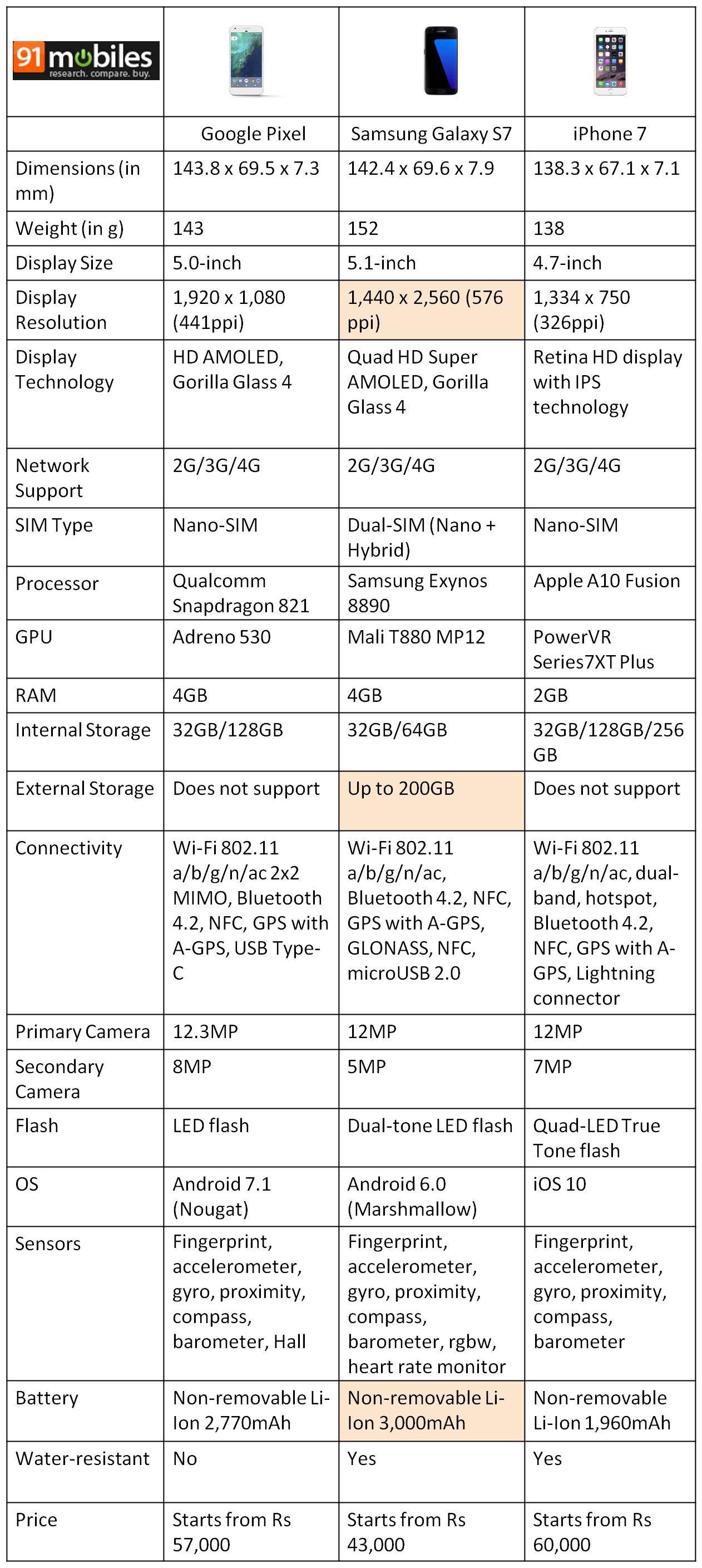 pixel-vs-s7-vs-iphone-7
