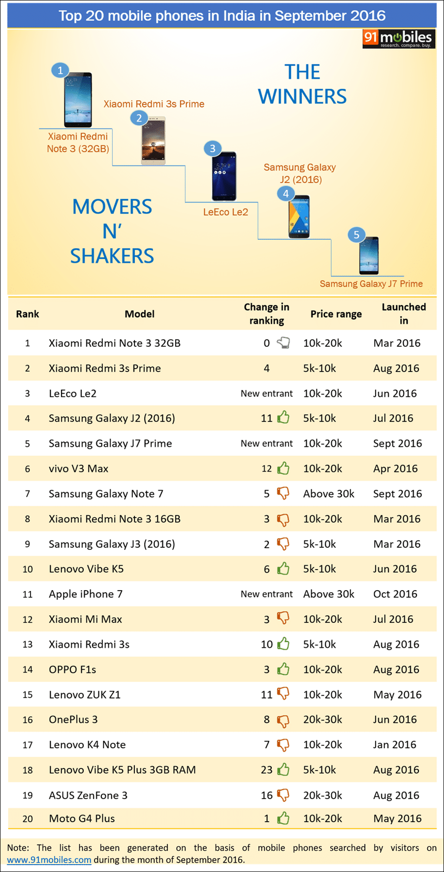 Top 20 mobile phones in India in September 2016 - 91mobiles insights