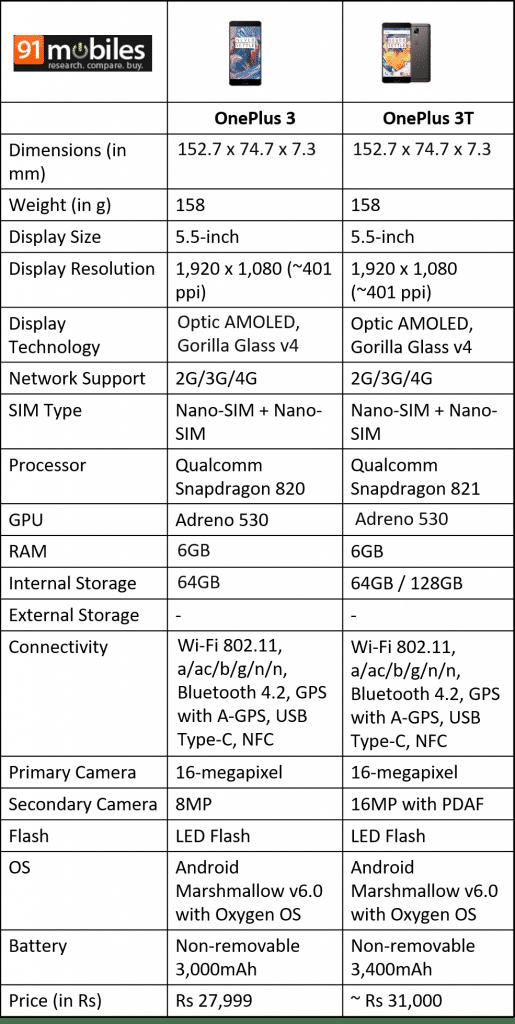 oneplus-3t-vs-oneplus-3-comparison