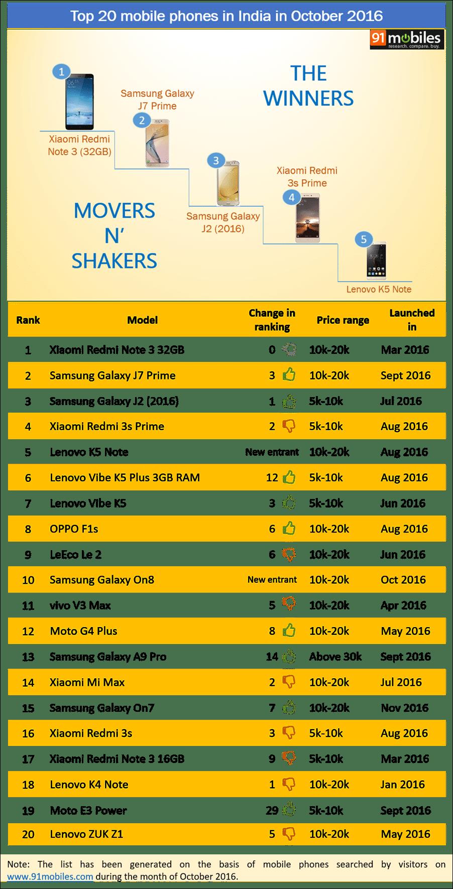 Top 20 mobile phones in India in October 2016 - 91mobiles