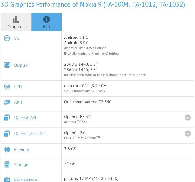 Nokia 9 spotted on GFXBench with Snapdragon 835 and Android Oreo