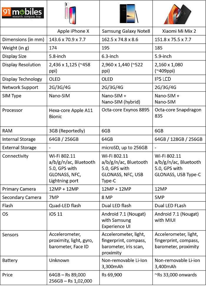 Xiaomi Mi Mix 2 vs Apple iPhone X vs Samsung Galaxy Note8
