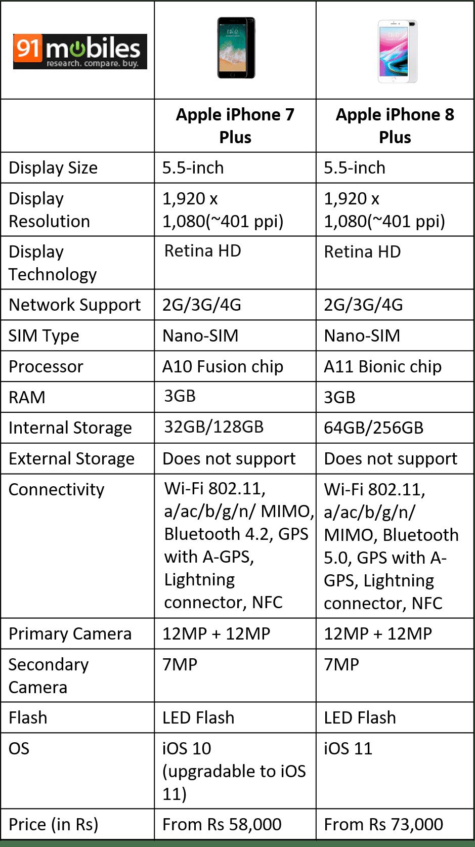 iPhone 8 Plus comparison