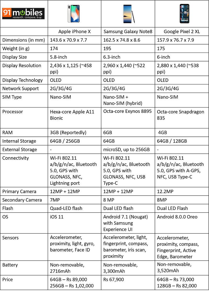 Pixel 2 XL vs Galaxy Note8 vs Iphone X