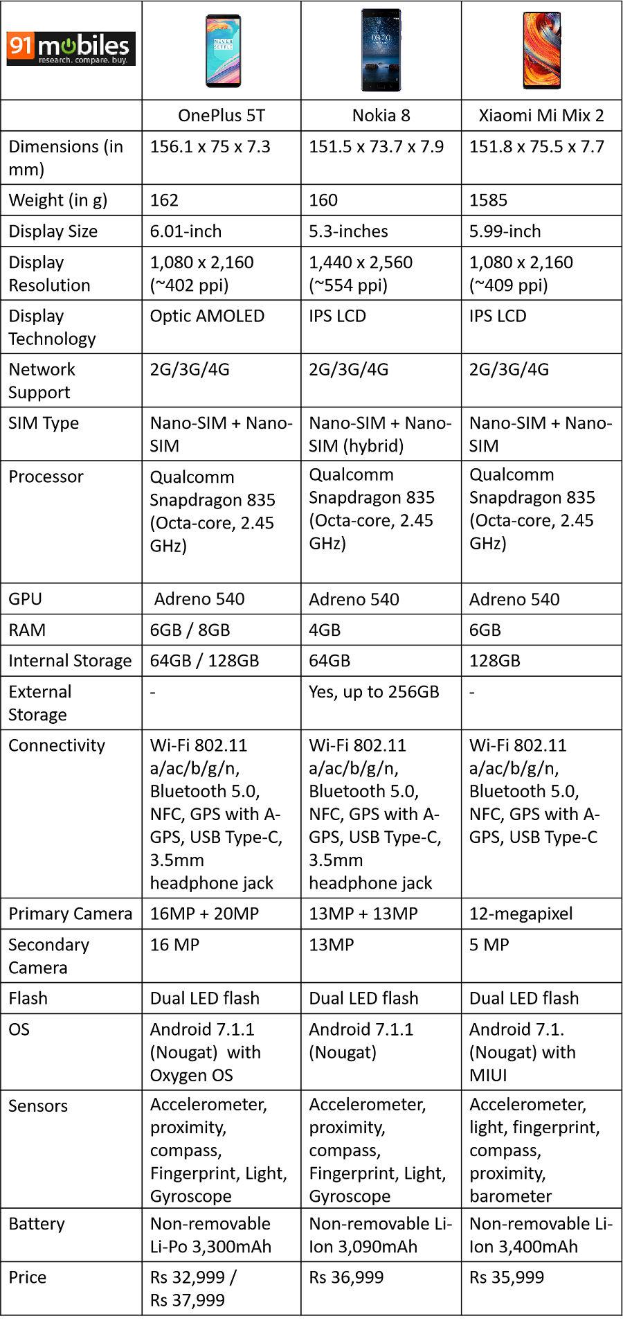 Oneplus 5t Vs Nokia 8 Xiaomi Mi Mix 2 Which Is The Best Of Redmi Ram 1 8gb Xioami