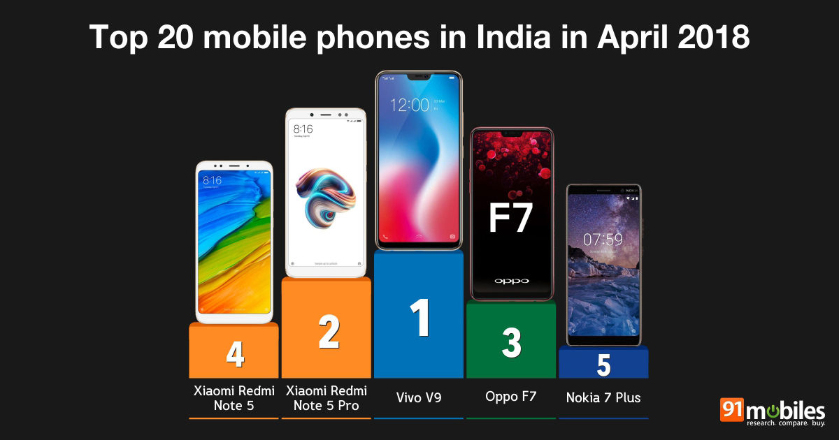 77782a5a8 Top 20 mobile phones in India in April 2018  91mobiles insights ...