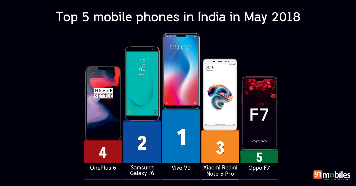 b5f0f235eb4 Top 20 mobile phones in India in May 2018  91mobiles insights ...