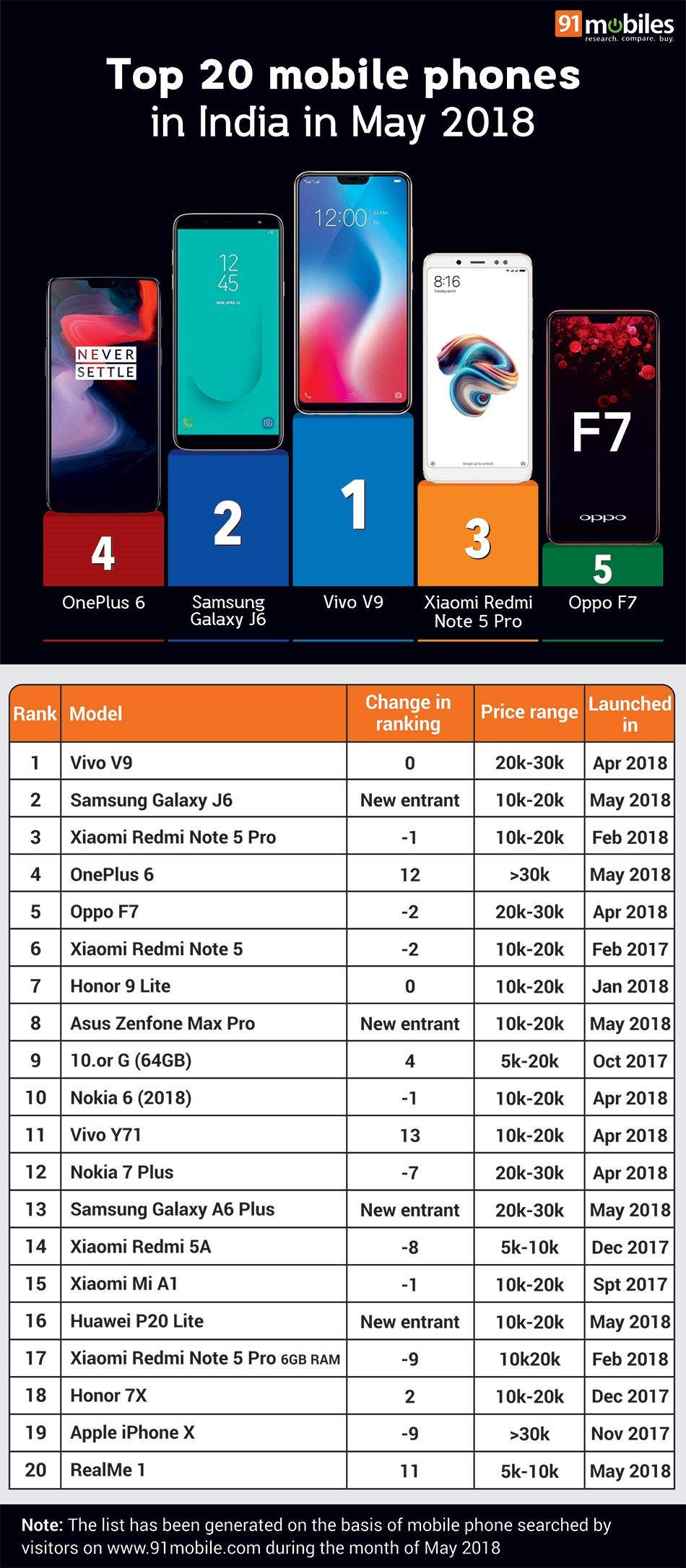 Top 20 mobile phones in India in May 2018