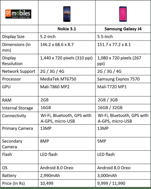 Nokia 3.1 vs Samsung Galaxy J4