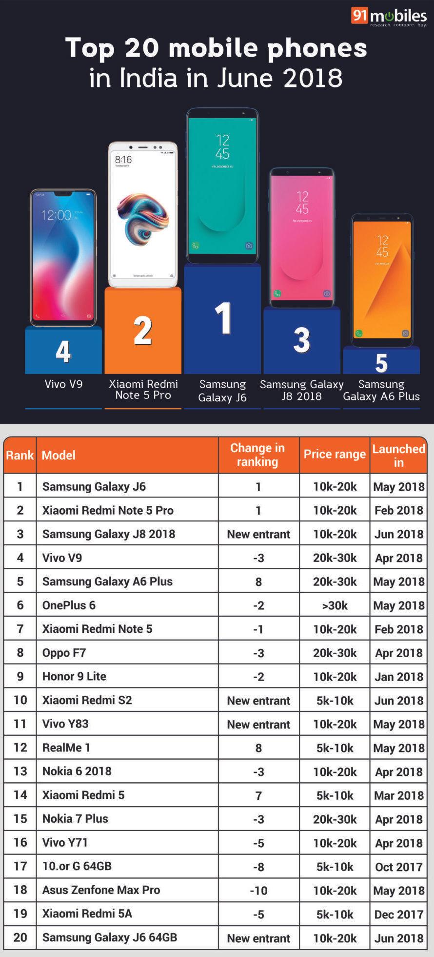 Top 20 mobile phones in India in June 2018