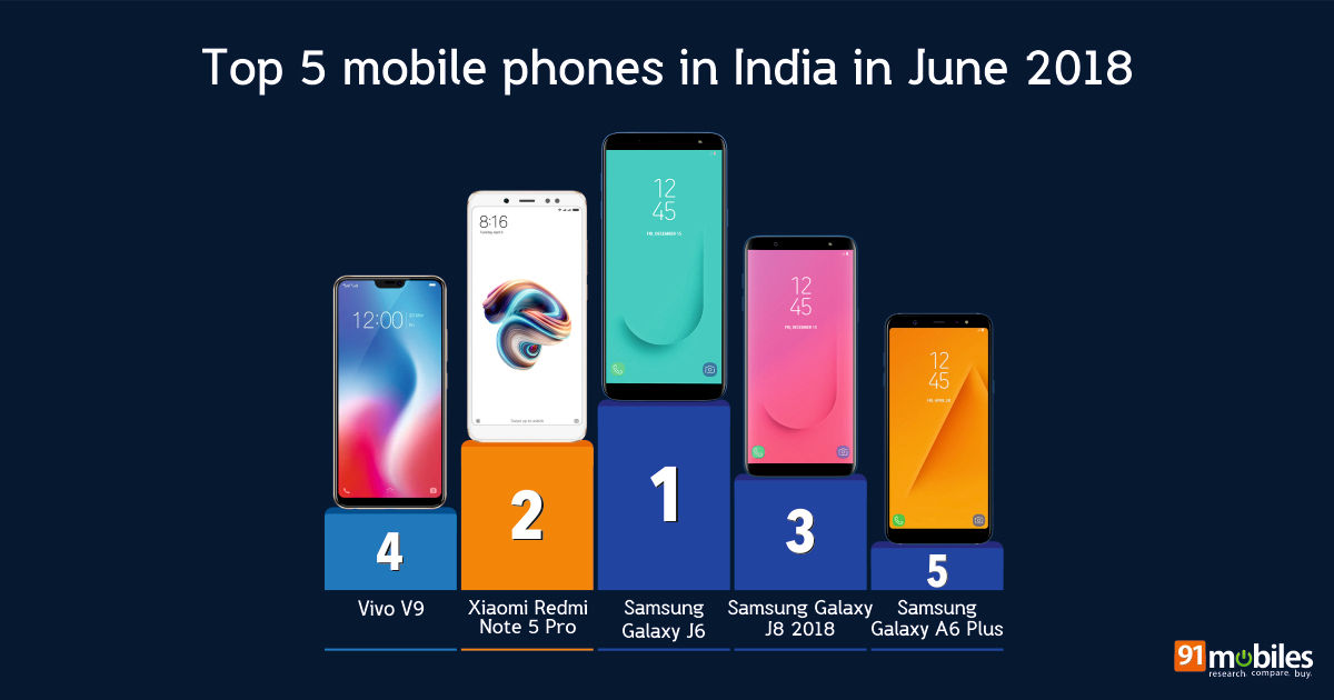 970c84cd310 Top 20 mobile phones in India in June 2018  91mobiles insights ...