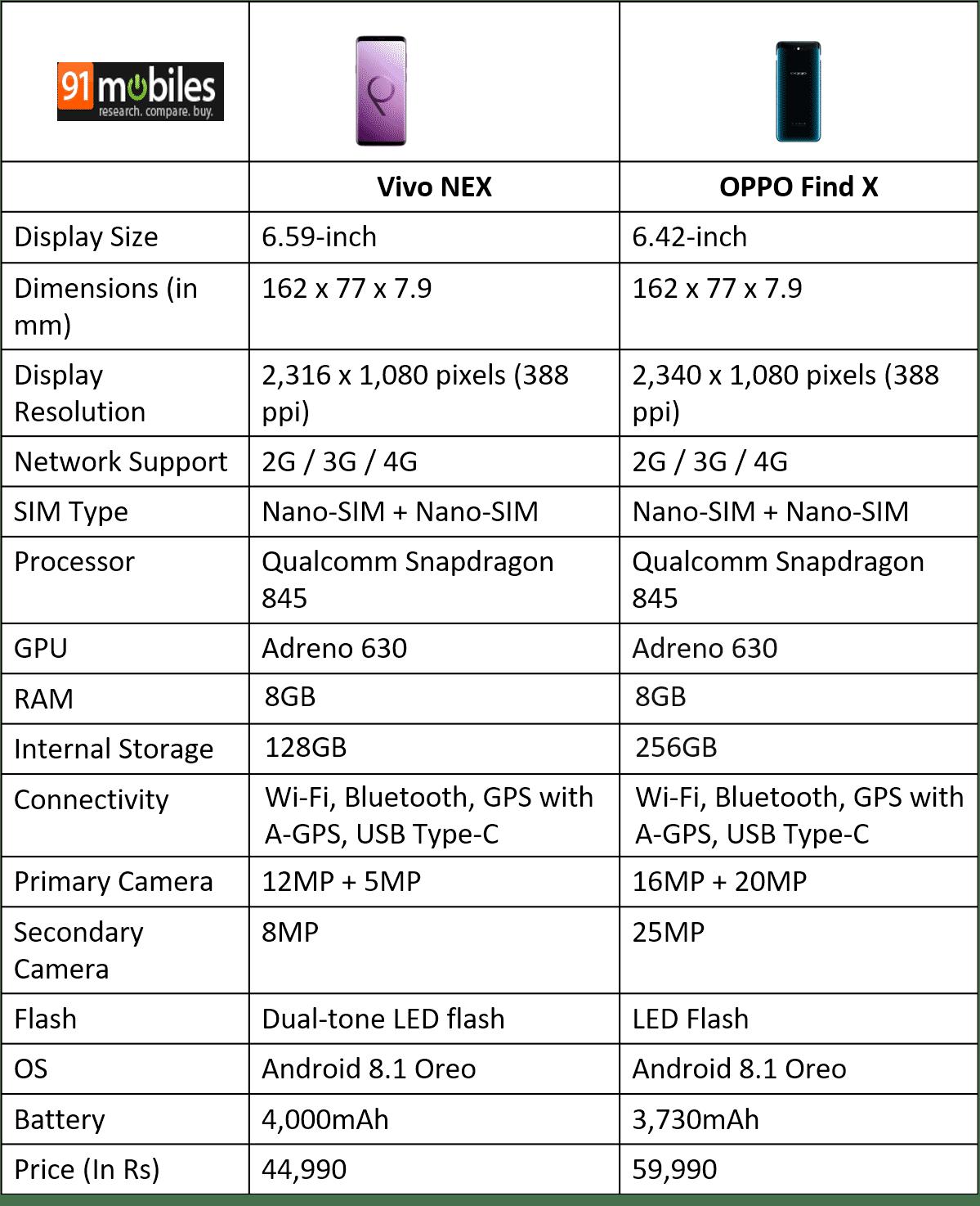 OPPO Find X vs Vivo NEX Ultimate: showdown of innovative